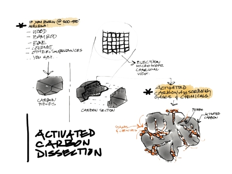 activated carbon sketch